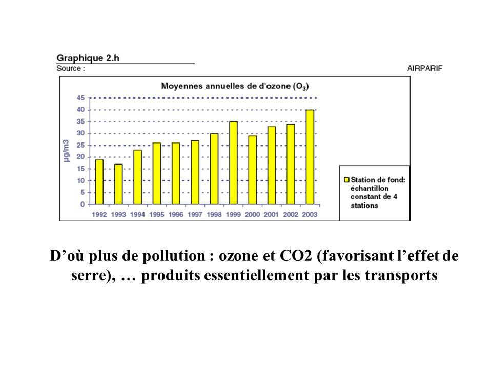 Doù plus de pollution : ozone et CO2 (favorisant leffet de serre), … produits essentiellement par les transports