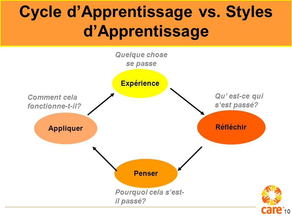 10 Expérience Réfléchir Penser Appliquer Cycle dApprentissage vs.