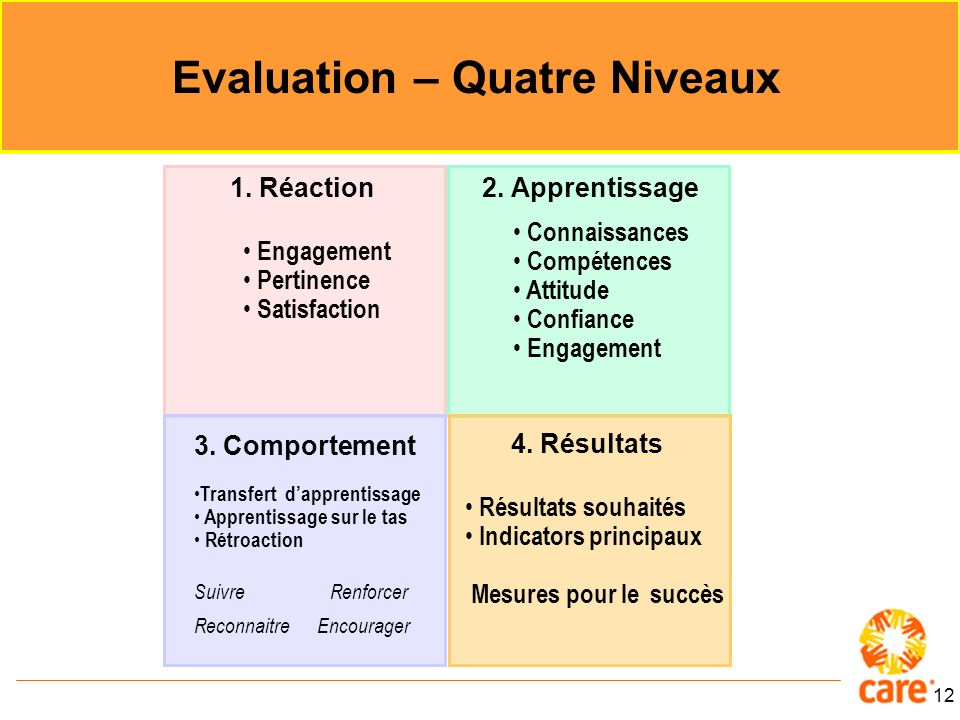 12 Evaluation – Quatre Niveaux Adapted from The Adult Years by Frederick Hudson 1. Réaction 2. Apprentissage 4. Résultats Engagement Pertinence Satisf