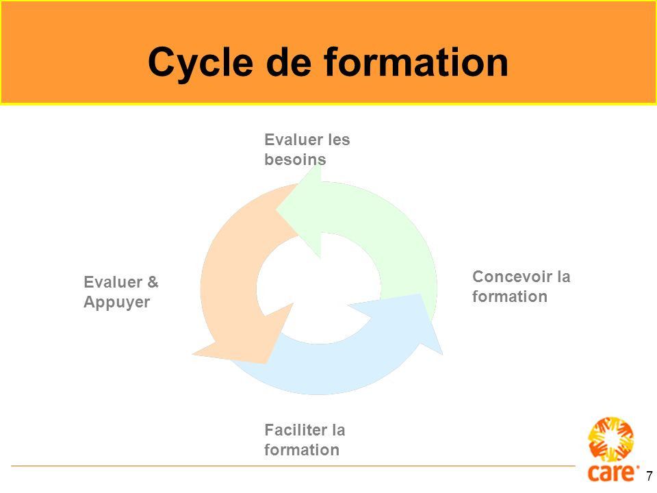 7 Cycle de formation Evaluer les besoins Concevoir la formation Faciliter la formation Evaluer & Appuyer