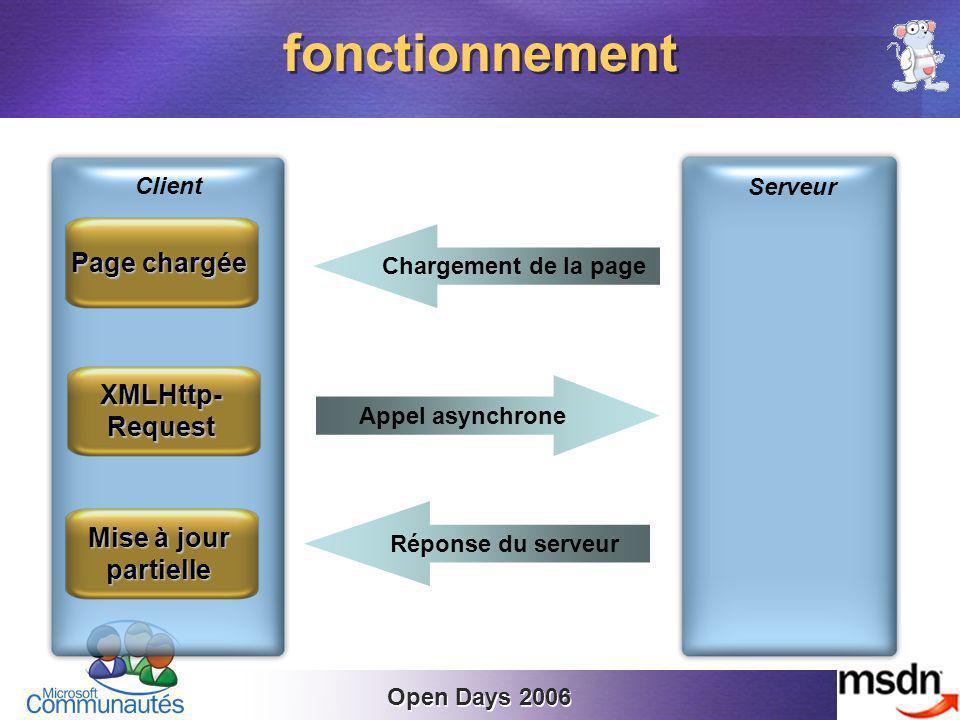 Open Days 2006 fonctionnement Serveur Client Chargement de la page Appel asynchrone Réponse du serveur Page chargée XMLHttp-Request Mise à jour partielle