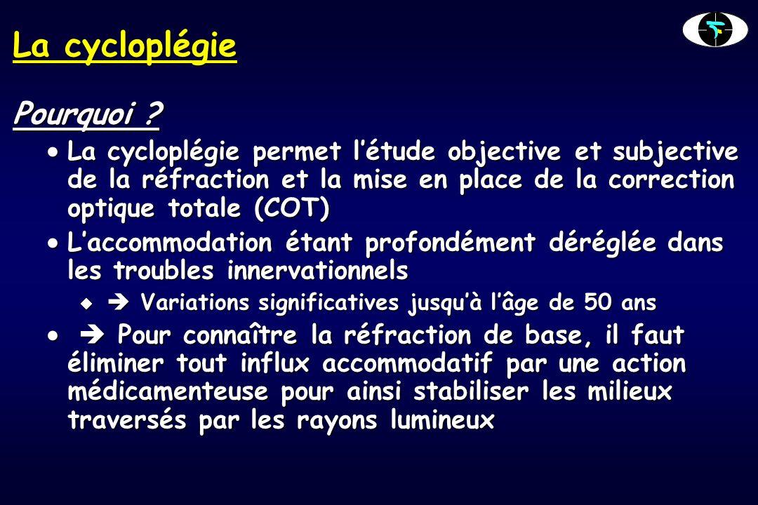La cycloplégie Pourquoi .