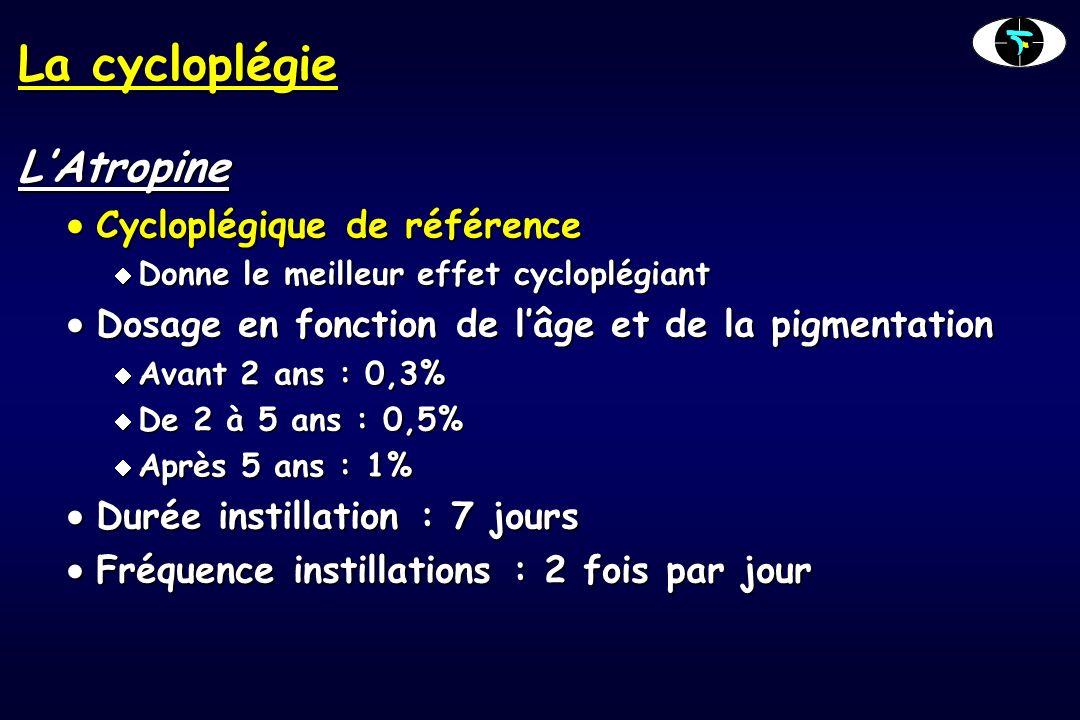 La cycloplégie LAtropine Cycloplégique de référence Cycloplégique de référence Donne le meilleur effet cycloplégiant Donne le meilleur effet cycloplégiant Dosage en fonction de lâge et de la pigmentation Dosage en fonction de lâge et de la pigmentation Avant 2 ans : 0,3% Avant 2 ans : 0,3% De 2 à 5 ans : 0,5% De 2 à 5 ans : 0,5% Après 5 ans : 1% Après 5 ans : 1% Durée instillation : 7 jours Durée instillation : 7 jours Fréquence instillations : 2 fois par jour Fréquence instillations : 2 fois par jour