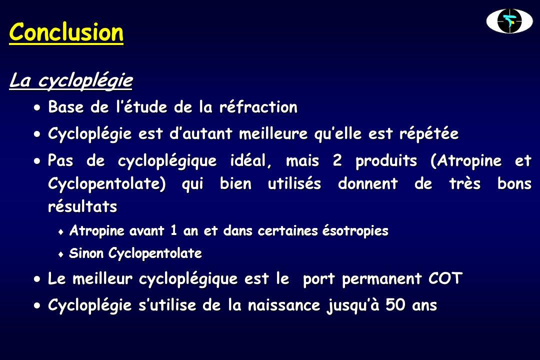 Conclusion La cycloplégie Base de létude de la réfraction Base de létude de la réfraction Cycloplégie est dautant meilleure quelle est répétée Cycloplégie est dautant meilleure quelle est répétée Pas de cycloplégique idéal, mais 2 produits (Atropine et Cyclopentolate) qui bien utilisés donnent de très bons résultats Pas de cycloplégique idéal, mais 2 produits (Atropine et Cyclopentolate) qui bien utilisés donnent de très bons résultats Atropine avant 1 an et dans certaines ésotropies Atropine avant 1 an et dans certaines ésotropies Sinon Cyclopentolate Sinon Cyclopentolate Le meilleur cycloplégique est le port permanent COT Le meilleur cycloplégique est le port permanent COT Cycloplégie sutilise de la naissance jusquà 50 ans Cycloplégie sutilise de la naissance jusquà 50 ans