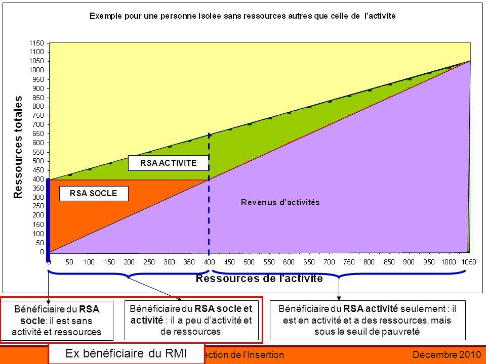 Direction de lInsertionDécembre 2010 Bénéficiaire du RSA socle: il est sans activité et ressources RSA ACTIVITE RSA SOCLE Bénéficiaire du RSA socle et activité : il a peu dactivité et de ressources Bénéficiaire du RSA activité seulement : il est en activité et a des ressources, mais sous le seuil de pauvreté Ex bénéficiaire du RMI