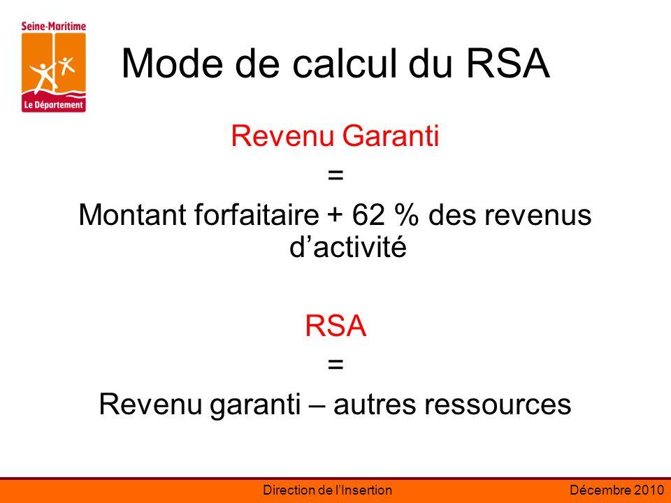 Direction de lInsertionDécembre 2010 Mode de calcul du RSA Revenu Garanti = Montant forfaitaire + 62 % des revenus dactivité RSA = Revenu garanti – autres ressources