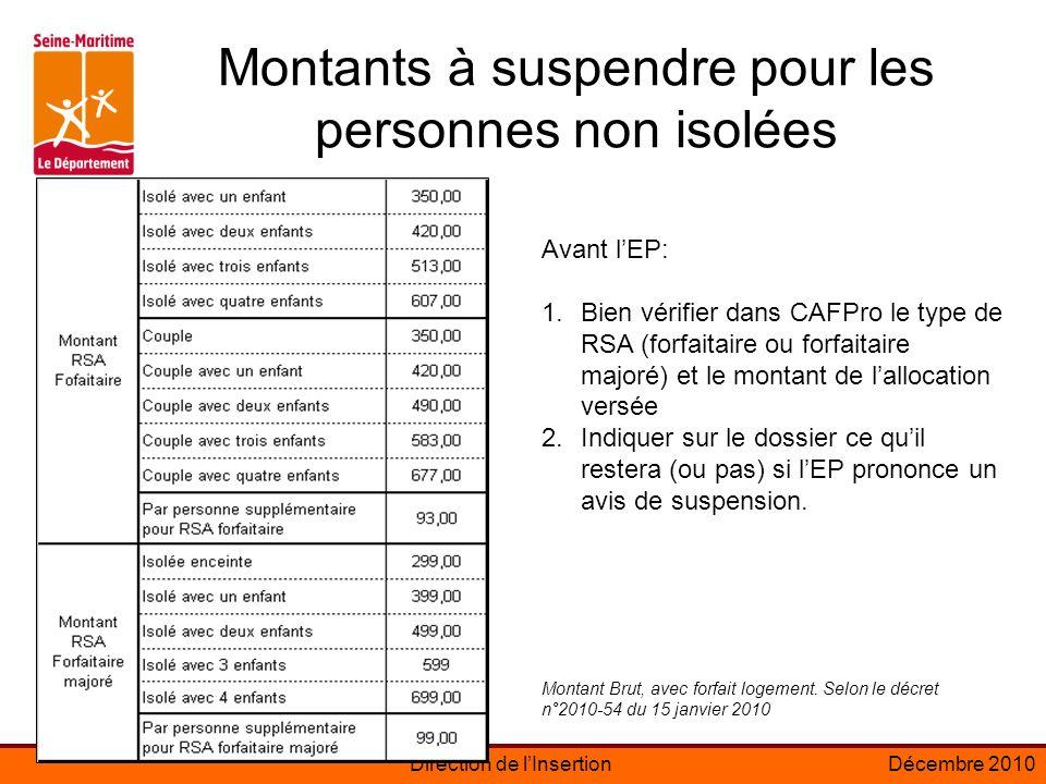 Direction de lInsertionDécembre 2010 Montants à suspendre pour les personnes non isolées Avant lEP: 1.Bien vérifier dans CAFPro le type de RSA (forfaitaire ou forfaitaire majoré) et le montant de lallocation versée 2.Indiquer sur le dossier ce quil restera (ou pas) si lEP prononce un avis de suspension.