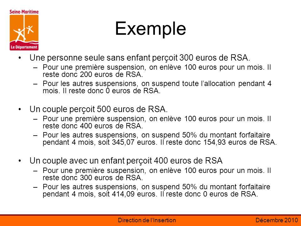 Direction de lInsertionDécembre 2010 Exemple Une personne seule sans enfant perçoit 300 euros de RSA.
