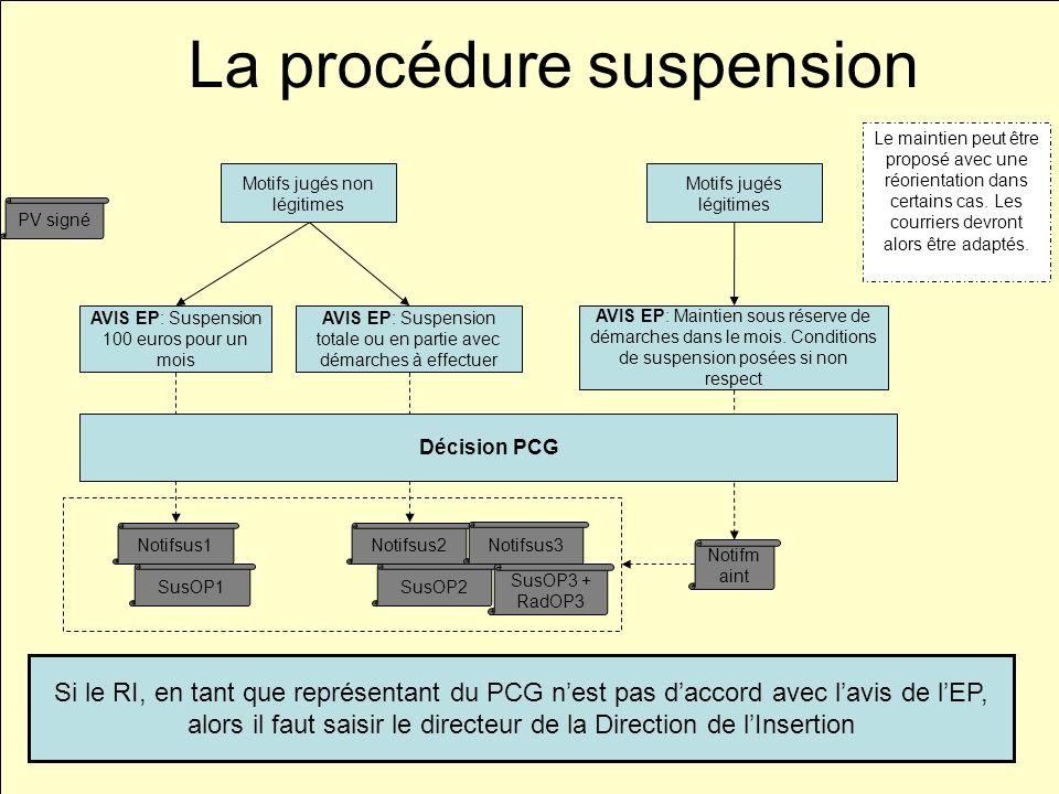 Direction de lInsertionDécembre 2010 Motifs jugés légitimes Motifs jugés non légitimes AVIS EP: Suspension totale ou en partie avec démarches à effectuer AVIS EP: Maintien sous réserve de démarches dans le mois.