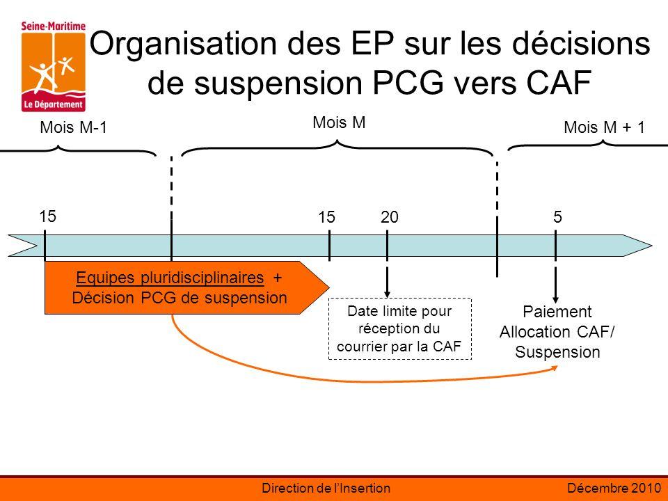 Direction de lInsertionDécembre 2010 Organisation des EP sur les décisions de suspension PCG vers CAF 15 205 Mois M Mois M-1Mois M + 1 Paiement Allocation CAF/ Suspension Equipes pluridisciplinaires + Décision PCG de suspension Date limite pour réception du courrier par la CAF