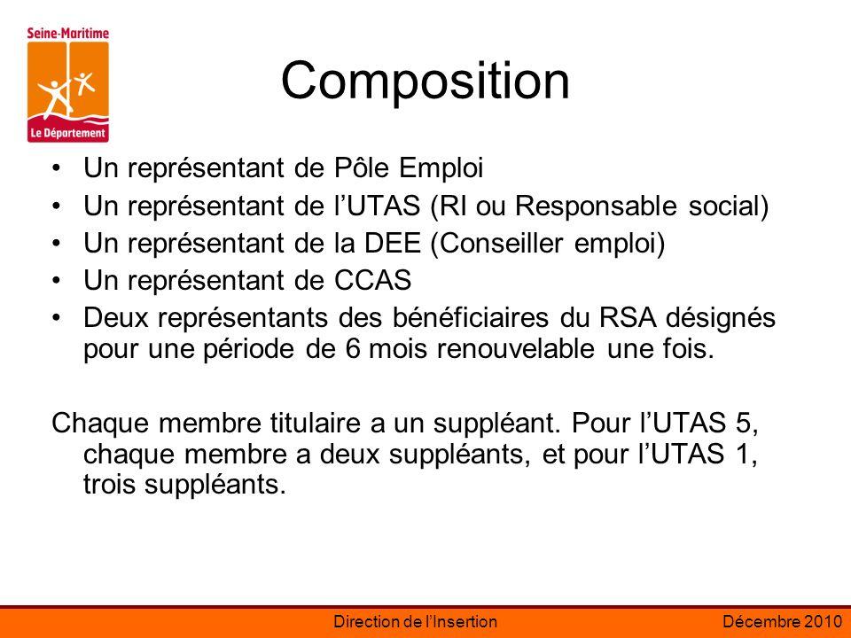 Direction de lInsertionDécembre 2010 Barème de suspension Article R262-68 (Code de lAction sociale et des familles) La suspension du revenu de solidarité active mentionnée à l article L.