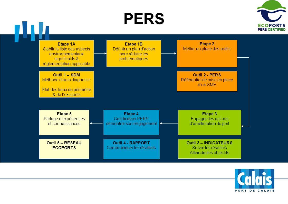 PERS Etape 4 Certification PERS démontrer son engagement Etape 2 Mettre en place des outils Outil 4 - RAPPORT Communiquer les résultats Etape 3 Engage