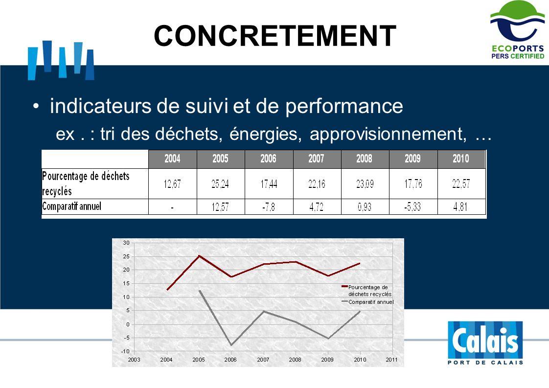 CONCRETEMENT indicateurs de suivi et de performance ex. : tri des déchets, énergies, approvisionnement, …