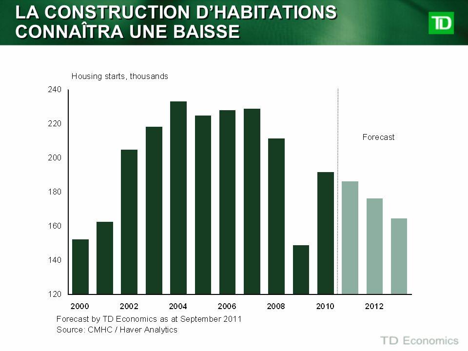 LA CONSTRUCTION DHABITATIONS CONNAÎTRA UNE BAISSE