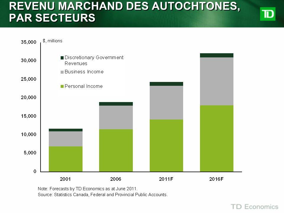 REVENU MARCHAND DES AUTOCHTONES, PAR SECTEURS