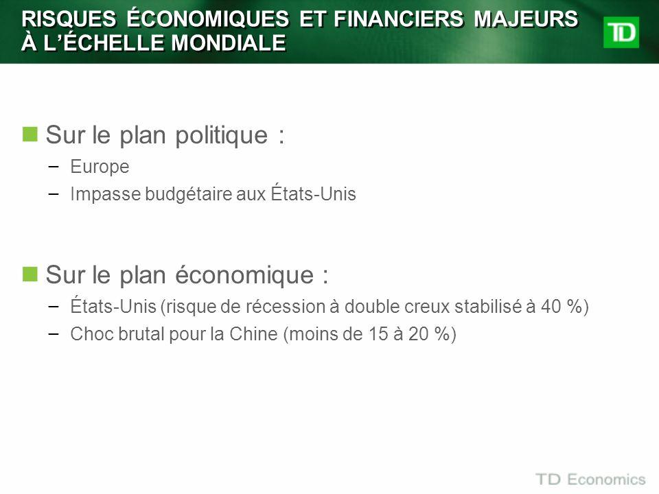RISQUES ÉCONOMIQUES ET FINANCIERS MAJEURS À LÉCHELLE MONDIALE Sur le plan politique : ̶ Europe ̶ Impasse budgétaire aux États-Unis Sur le plan économi
