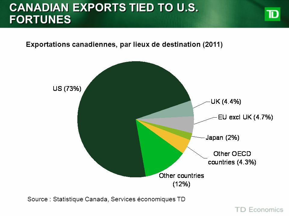 CANADIAN EXPORTS TIED TO U.S. FORTUNES Exportations canadiennes, par lieux de destination (2011) Source : Statistique Canada, Services économiques TD
