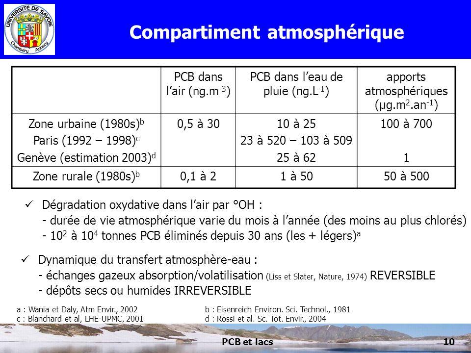 PCB et lacs10 Compartiment atmosphérique Dynamique du transfert atmosphère-eau : - échanges gazeux absorption/volatilisation (Liss et Slater, Nature,