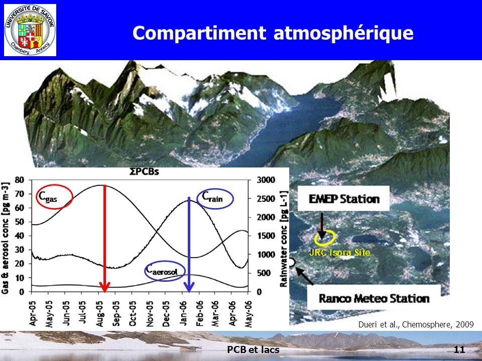 PCB et lacs11 Compartiment atmosphérique Dueri et al., Chemosphere, 2009