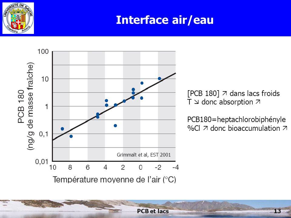 PCB et lacs13 Interface air/eau Grimmalt et al, EST 2001 [PCB 180] dans lacs froids T donc absorption PCB180=heptachlorobiphényle %Cl donc bioaccumula
