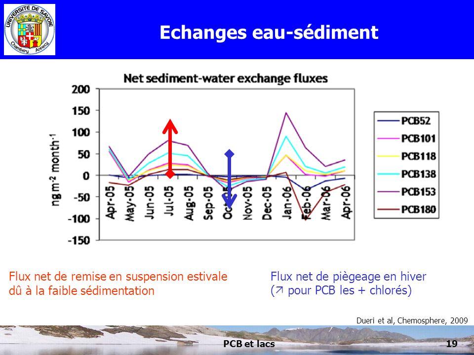 PCB et lacs19 Echanges eau-sédiment Dueri et al, Chemosphere, 2009 Flux net de remise en suspension estivale dû à la faible sédimentation Flux net de
