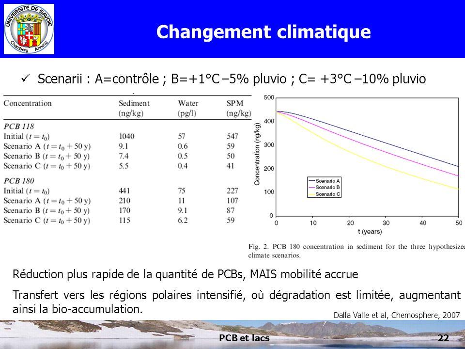 PCB et lacs22 Changement climatique Scenarii : A=contrôle ; B=+1°C –5% pluvio ; C= +3°C –10% pluvio Réduction plus rapide de la quantité de PCBs, MAIS