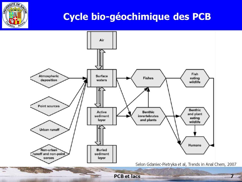 PCB et lacs7 Cycle bio-géochimique des PCB Selon Gdaniec-Pietryka et al, Trends in Anal Chem, 2007