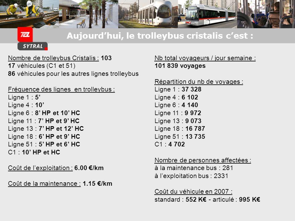 Nombre de trolleybus Cristalis : 103 17 véhicules (C1 et 51) 86 véhicules pour les autres lignes trolleybus Fréquence des lignes en trolleybus : Ligne