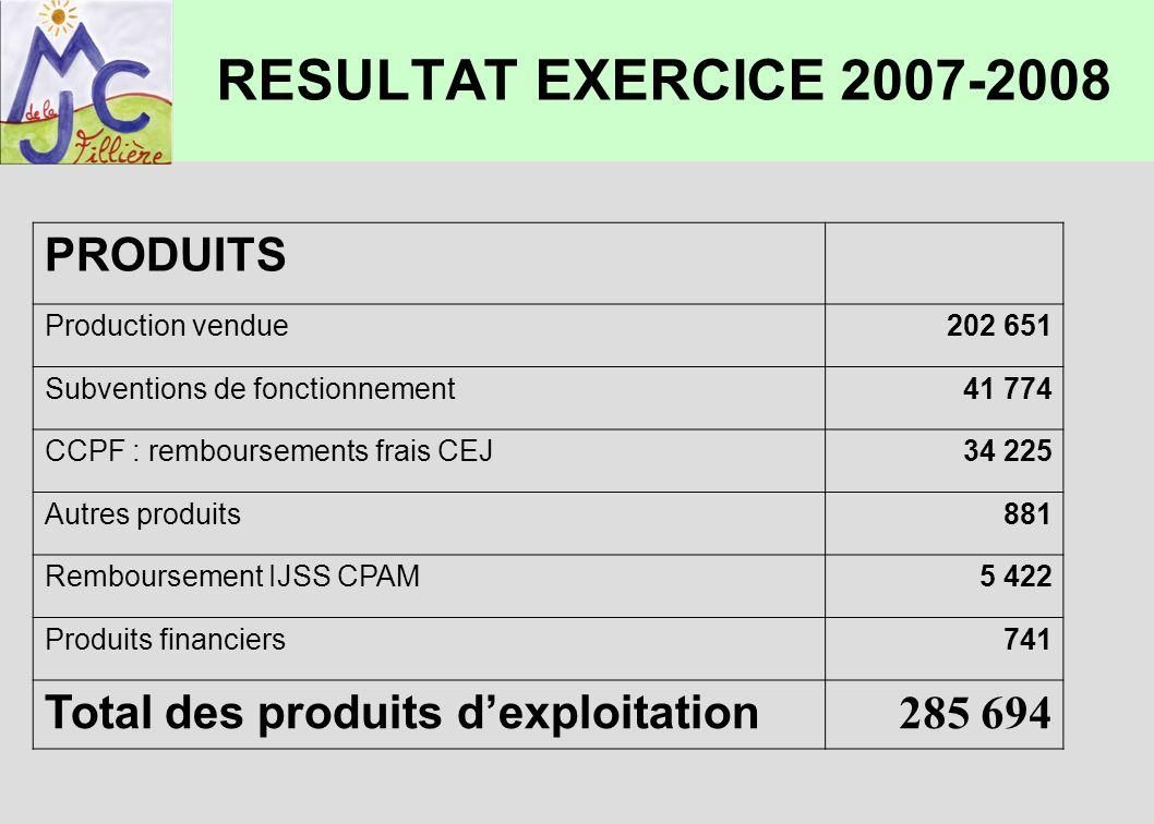 RESULTAT EXERCICE 2007-2008 PRODUITS Production vendue202 651 Subventions de fonctionnement41 774 CCPF : remboursements frais CEJ34 225 Autres produit
