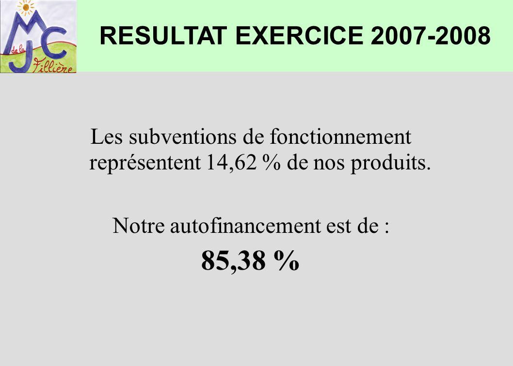 Les subventions de fonctionnement représentent 14,62 % de nos produits. Notre autofinancement est de : 85,38 % RESULTAT EXERCICE 2007-2008