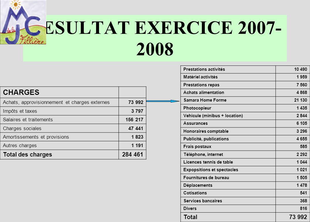 RESULTAT EXERCICE 2007- 2008 CHARGES Achats, approvisionnement et charges externes73 992 Impôts et taxes3 797 Salaires et traitements156 217 Charges s