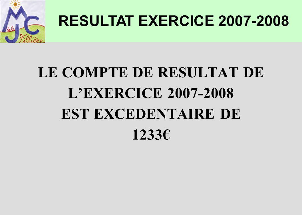 COMPARATIF ENTRE LE BUDGET PREVISIONNEL ET LEXERCICE 2007-2008 Budget prévisionnel :289 400 Exercice 2007-2008 :285 614 Soit un écart de 1,3% RESULTAT EXERCICE 2007-2008