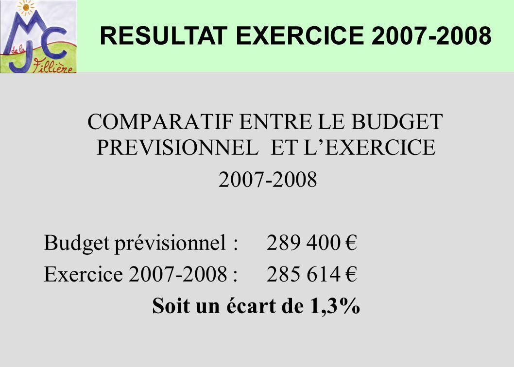 COMPARATIF ENTRE LE BUDGET PREVISIONNEL ET LEXERCICE 2007-2008 Budget prévisionnel :289 400 Exercice 2007-2008 :285 614 Soit un écart de 1,3% RESULTAT
