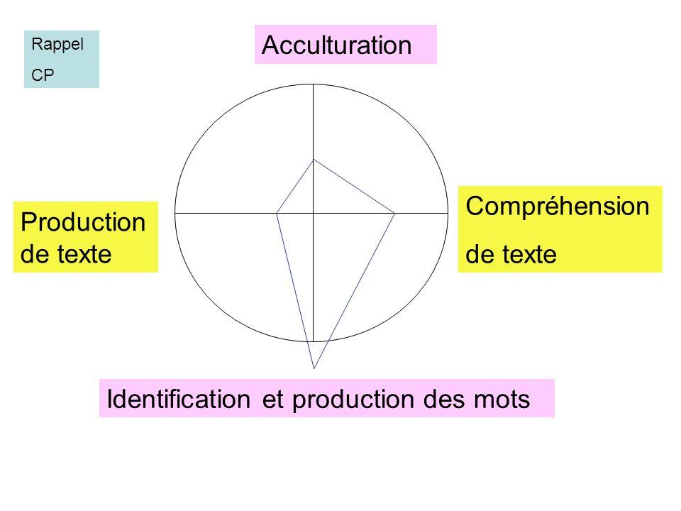 Acculturation Compréhension de texte Production de texte Identification et production des mots Rappel CP