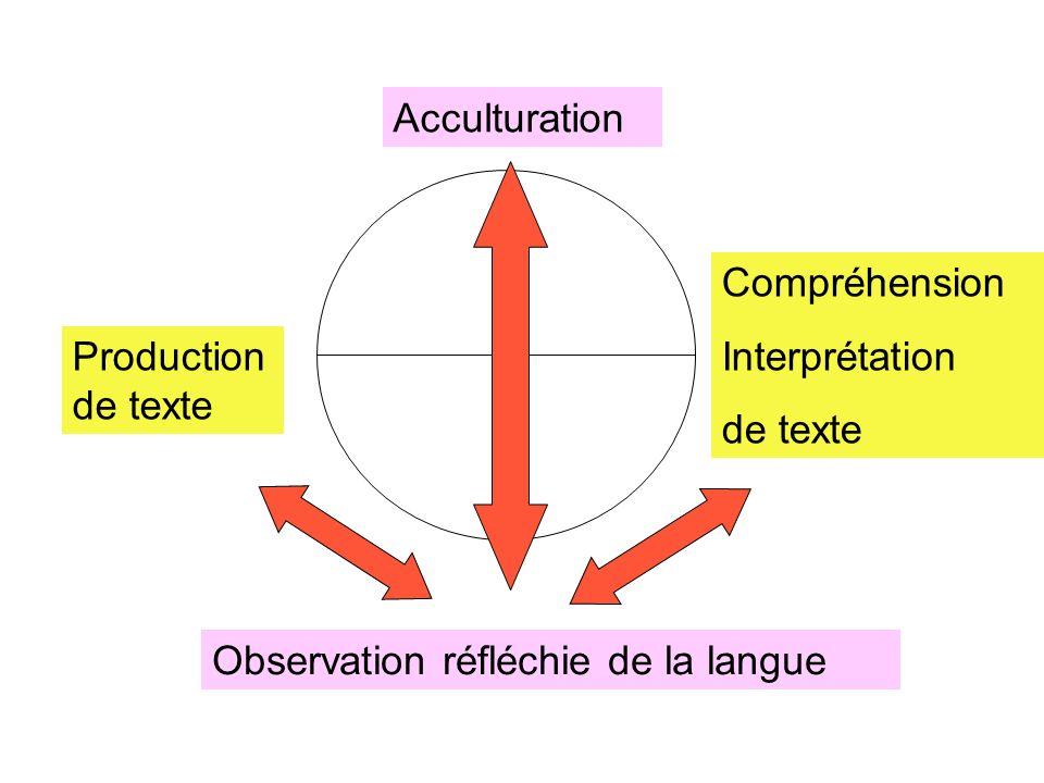 Acculturation Compréhension Interprétation de texte Production de texte Observation réfléchie de la langue