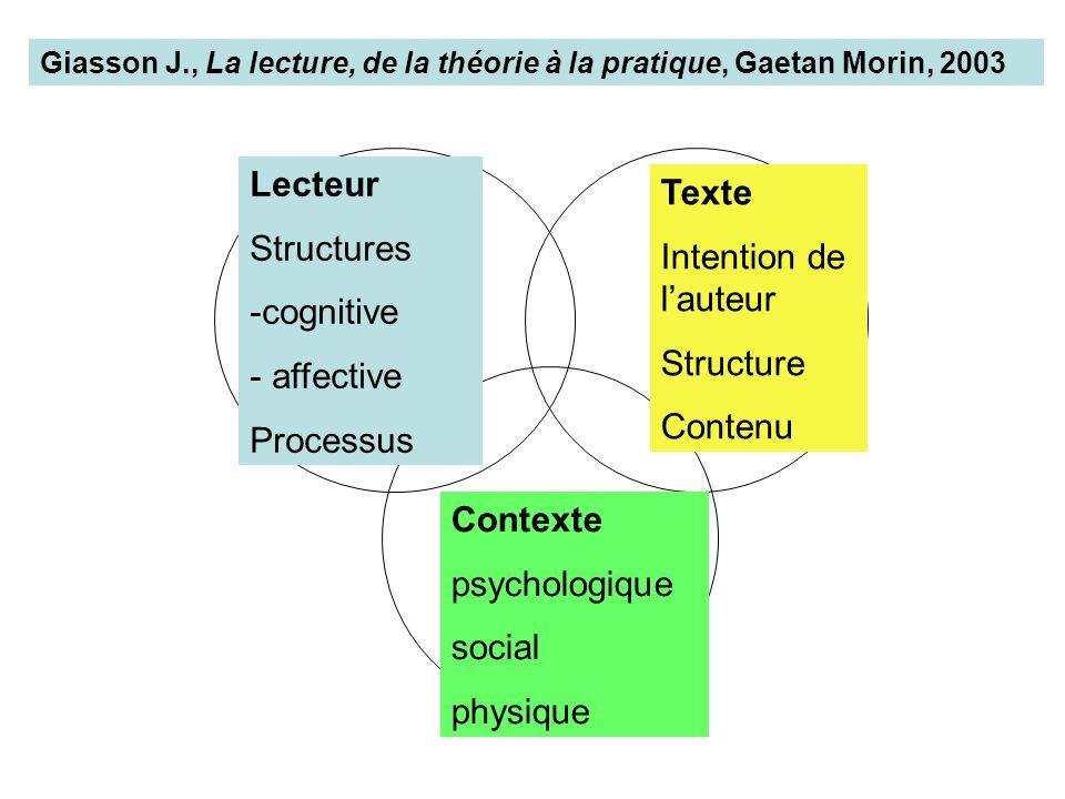 Lecteur Structures -cognitive - affective Processus Texte Intention de lauteur Structure Contenu Contexte psychologique social physique Giasson J., La