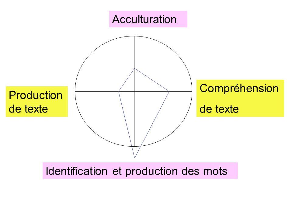 Acculturation Compréhension de texte Production de texte Identification et production des mots