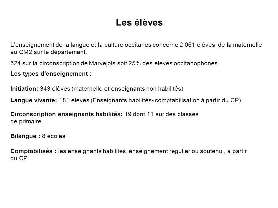 Les élèves Lenseignement de la langue et la culture occitanes concerne 2 061 élèves, de la maternelle au CM2 sur le département. 524 sur la circonscri