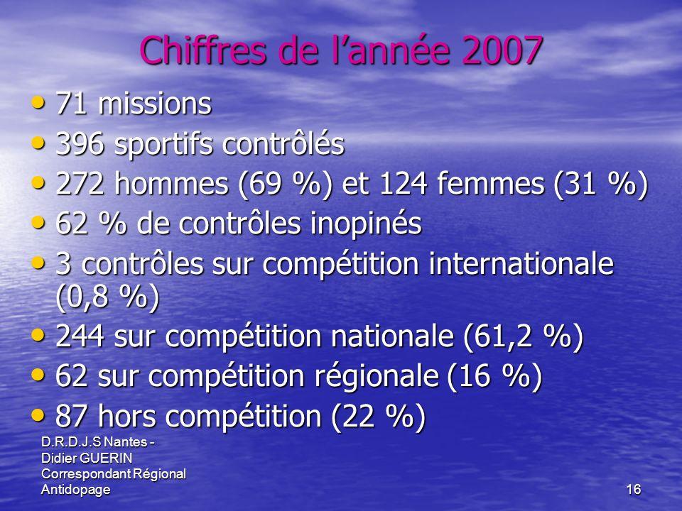 D.R.D.J.S Nantes - Didier GUERIN Correspondant Régional Antidopage16 Chiffres de lannée 2007 71 missions 71 missions 396 sportifs contrôlés 396 sporti