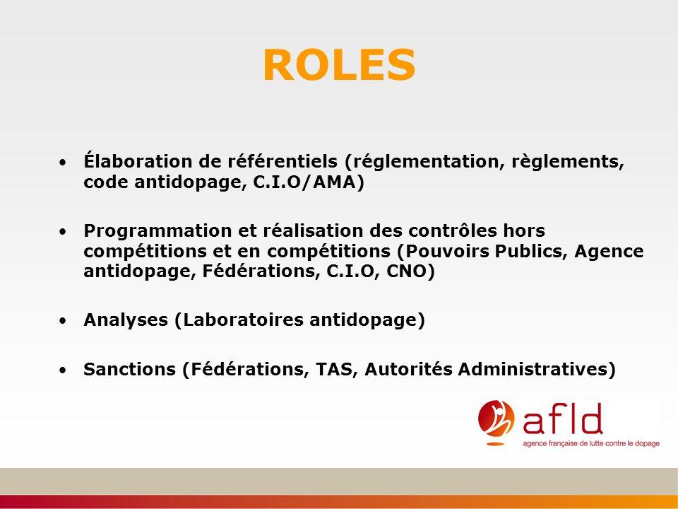 ROLES Élaboration de référentiels (réglementation, règlements, code antidopage, C.I.O/AMA) Programmation et réalisation des contrôles hors compétition