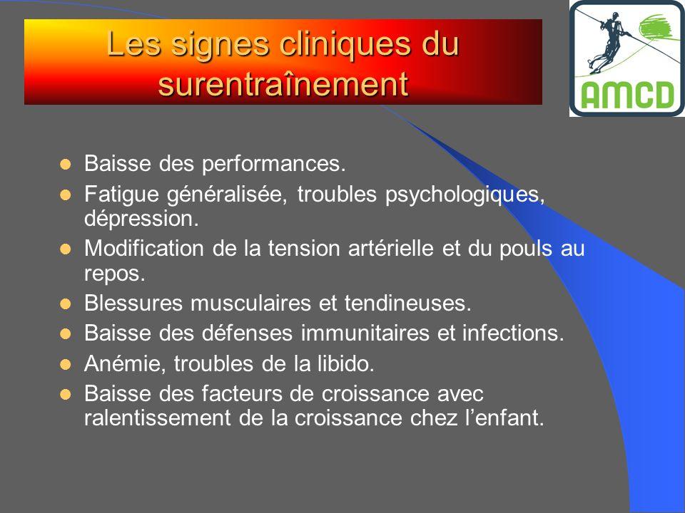 Les signes cliniques du surentraînement Baisse des performances. Fatigue généralisée, troubles psychologiques, dépression. Modification de la tension
