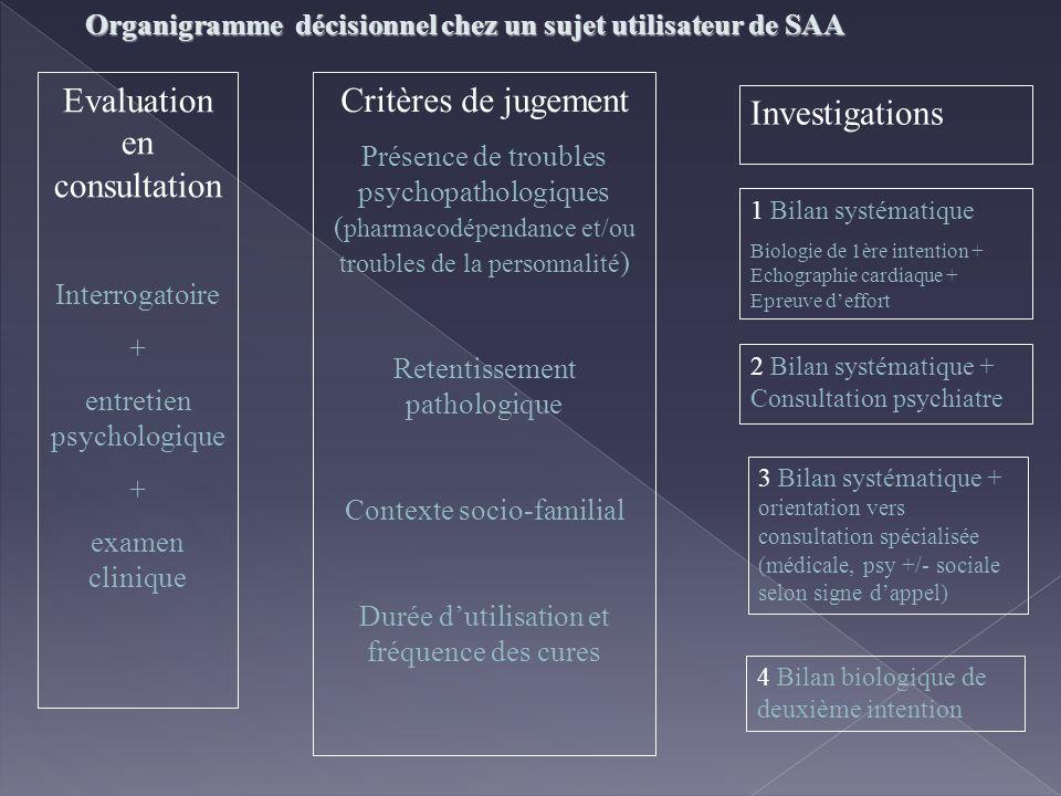 Evaluation en consultation Interrogatoire + entretien psychologique + examen clinique 2 Bilan systématique + Consultation psychiatre 1 Bilan systémati