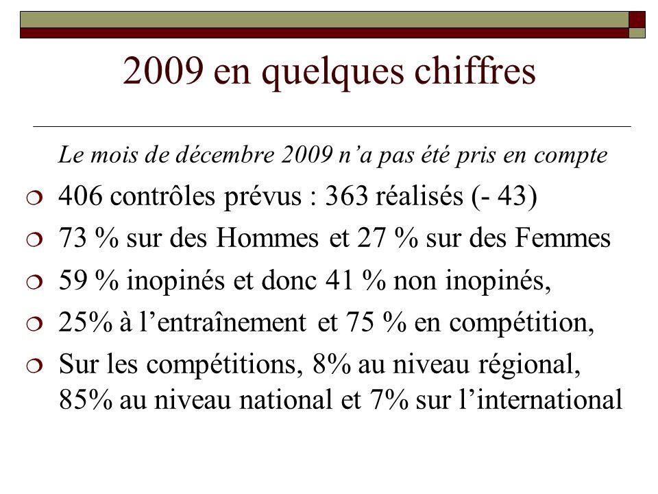 2009 en quelques chiffres Le mois de décembre 2009 na pas été pris en compte 406 contrôles prévus : 363 réalisés (- 43) 73 % sur des Hommes et 27 % sur des Femmes 59 % inopinés et donc 41 % non inopinés, 25% à lentraînement et 75 % en compétition, Sur les compétitions, 8% au niveau régional, 85% au niveau national et 7% sur linternational