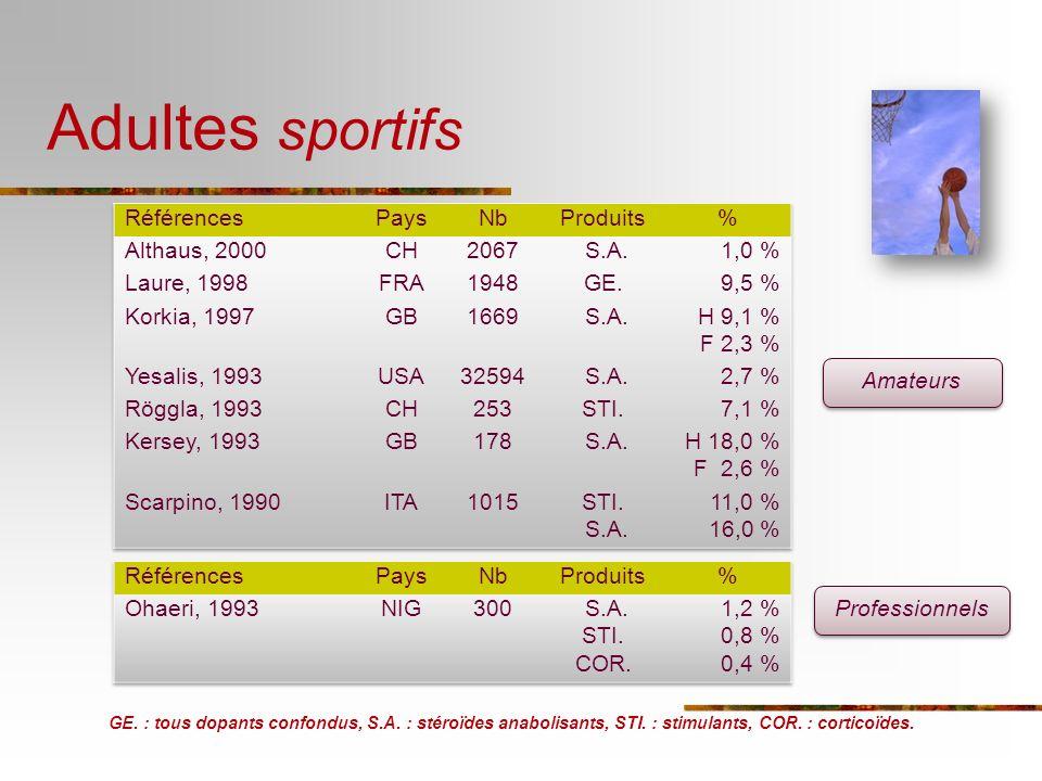 GE. : tous dopants confondus, S.A. : stéroïdes anabolisants, STI. : stimulants, COR. : corticoïdes. Amateurs Professionnels Adultes sportifs