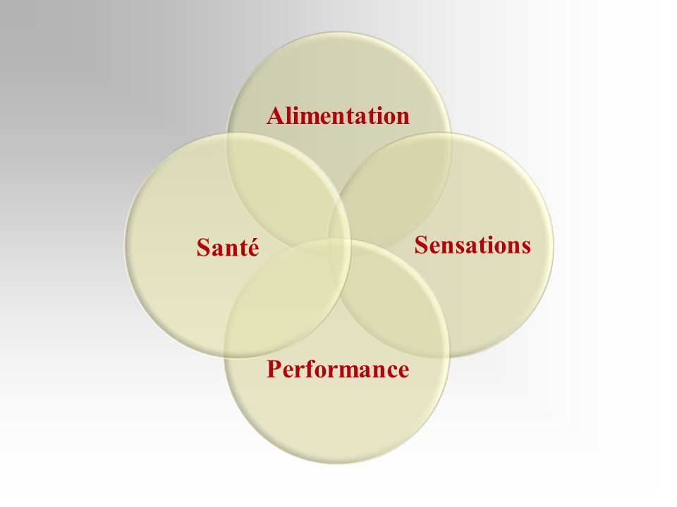 Alimentation Santé Performance Sensations