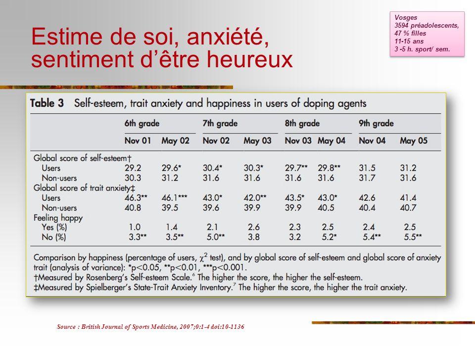 Estime de soi, anxiété, sentiment dêtre heureux Source : British Journal of Sports Medicine, 2007;0:1-4 doi:10-1136 Vosges 3594 préadolescents, 47 % f