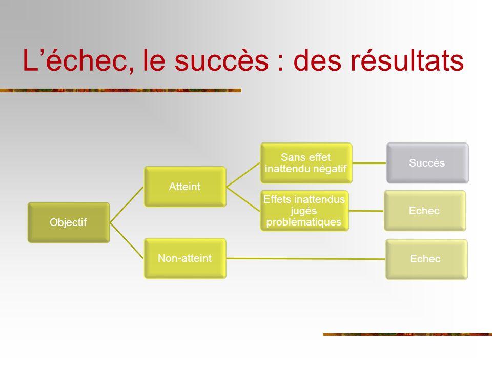 Léchec, le succès : des résultats ObjectifAtteint Sans effet inattendu négatif Succès Effets inattendus jugés problématiques EchecNon-atteintEchec