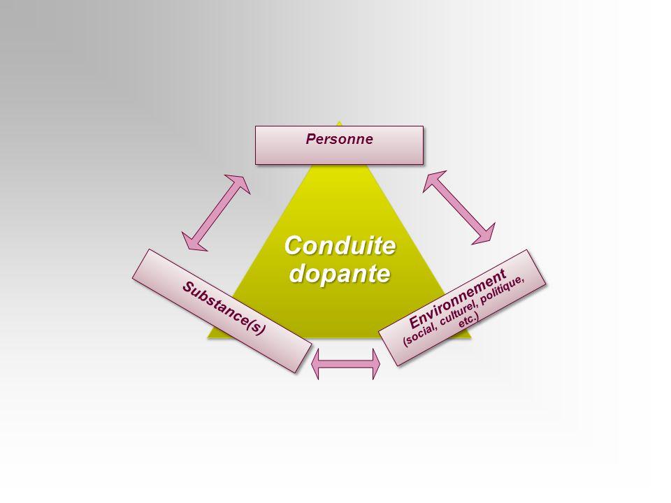 ConduitedopanteConduitedopante Environnement (social, culturel, politique, etc.) Environnement (social, culturel, politique, etc.) Personne Substance(