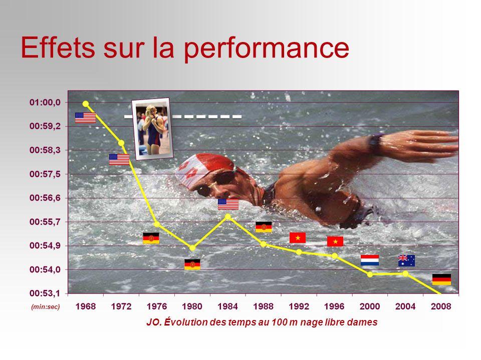 JO. Évolution des temps au 100 m nage libre dames (min:sec) Effets sur la performance