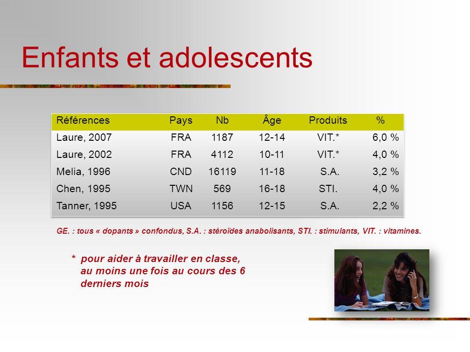 Enfants et adolescents GE. : tous « dopants » confondus, S.A. : stéroïdes anabolisants, STI. : stimulants, VIT. : vitamines. * pour aider à travailler